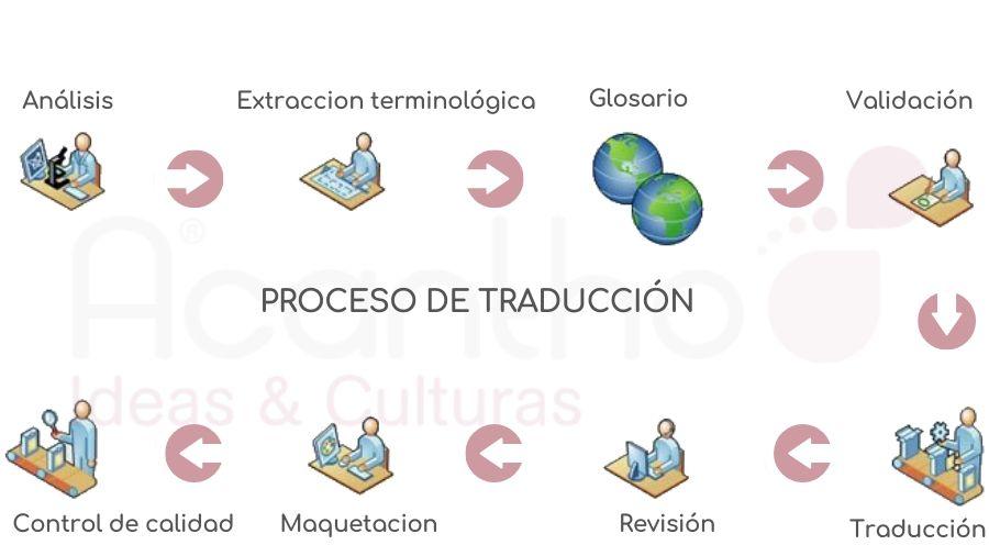 Nuestra calidad de traducciones 1