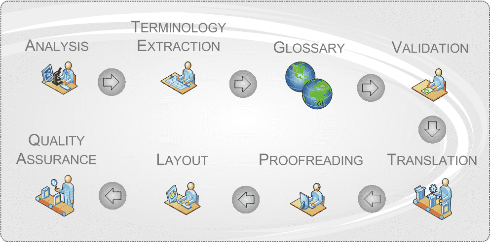 our-translation-process